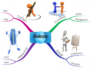 Website Mind Map checklist by Nigel Temple - The Marketing Compass