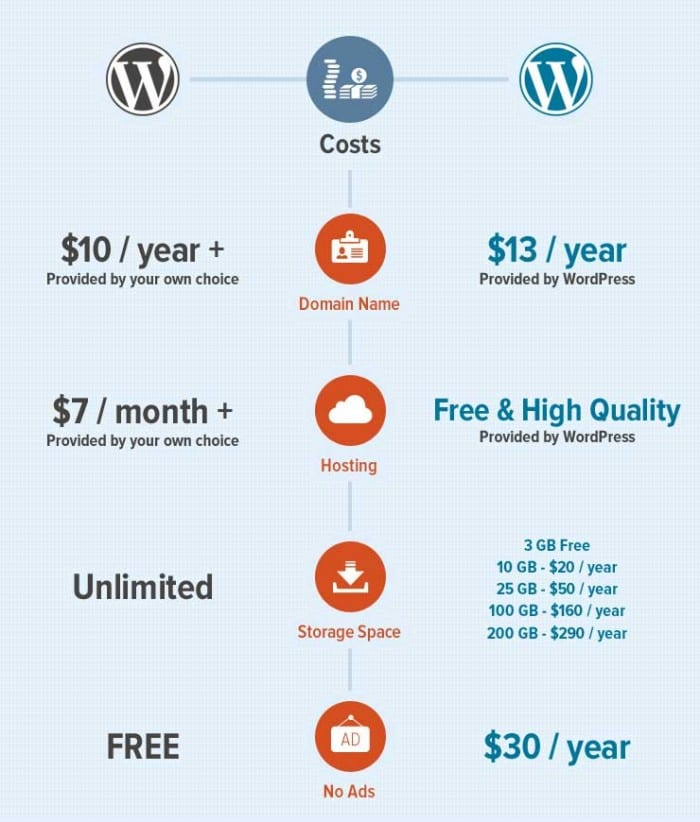 Wordpress cost comparison