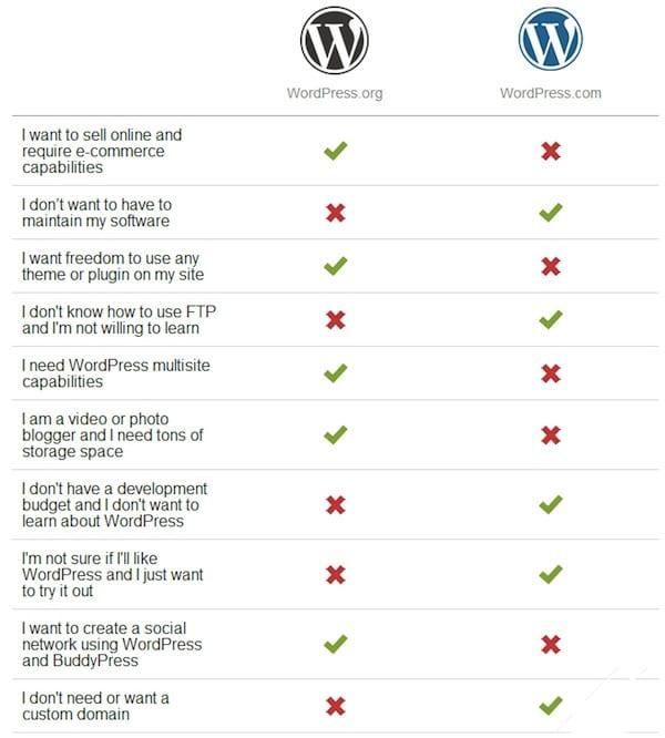 Wordpress uses guide
