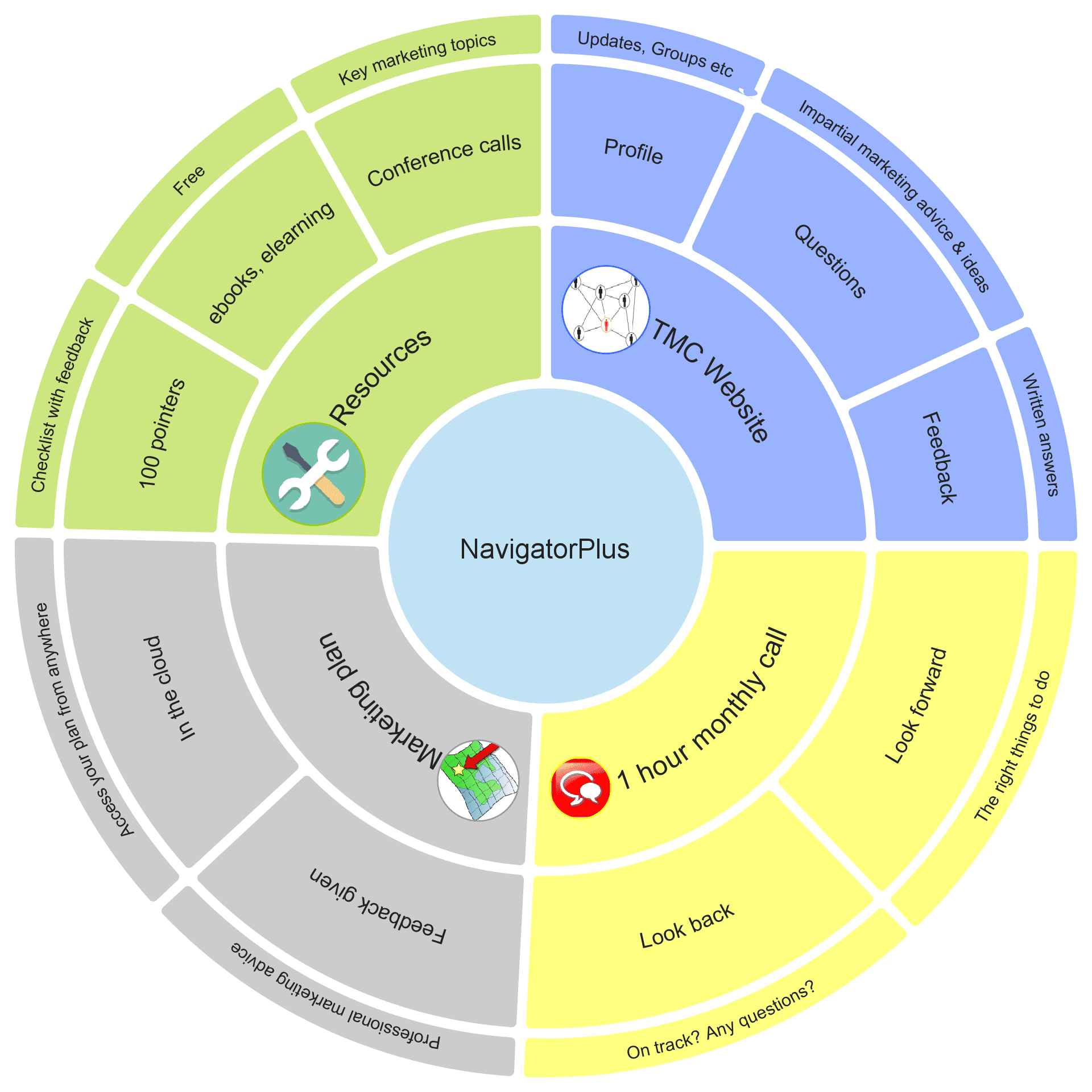 NavigatorPlus membership of The Marketing Compass January 2019